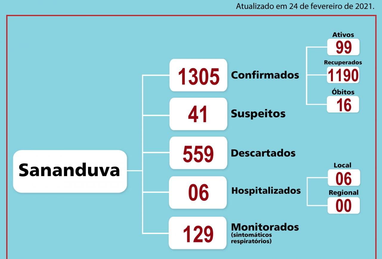 Sananduva possui 99 casos ativos da Covid-19