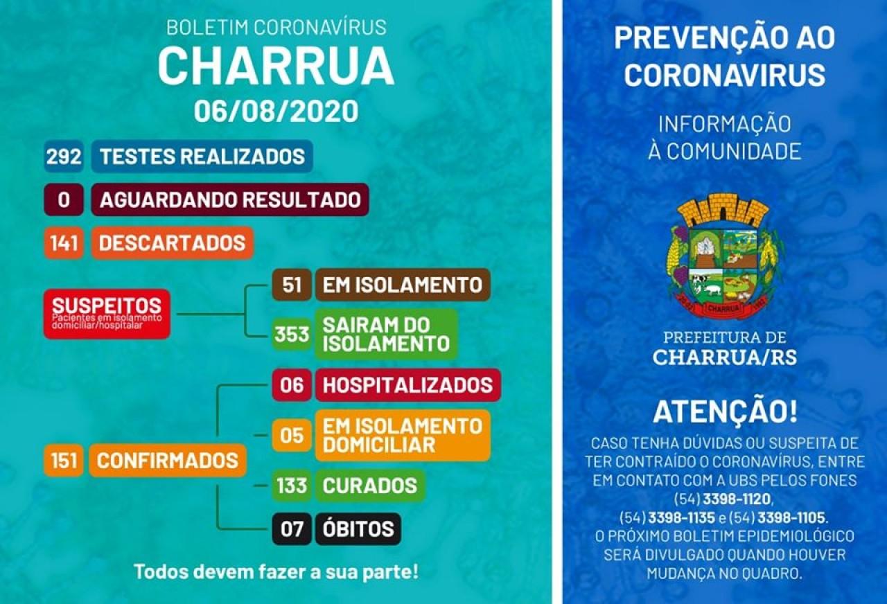 Charrua tem aumento de 40 casos confirmados de Covid-19 em um dia