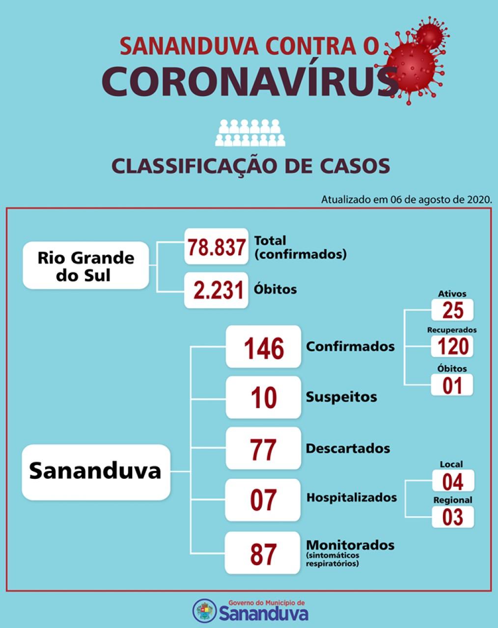 Sananduva registra 146 casos confirmados de Covid-19