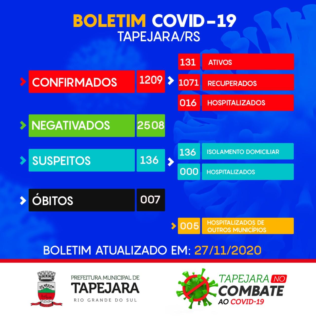Tapejara possui 21 pacientes hospitalizados da Covid-19