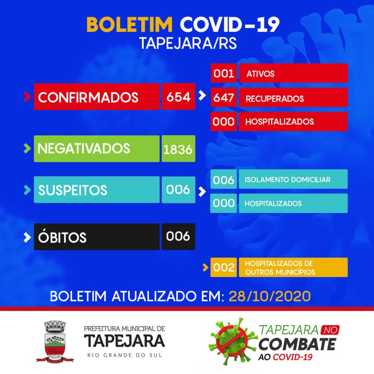 Apenas uma pessoa segue ativa da Covid-19 em Tapejara