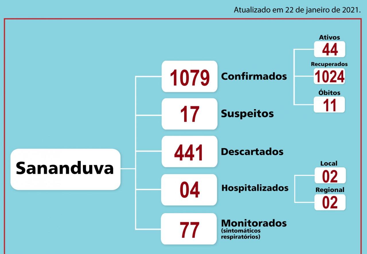Sananduva registra quatro pacientes hospitalizados da Covid-19